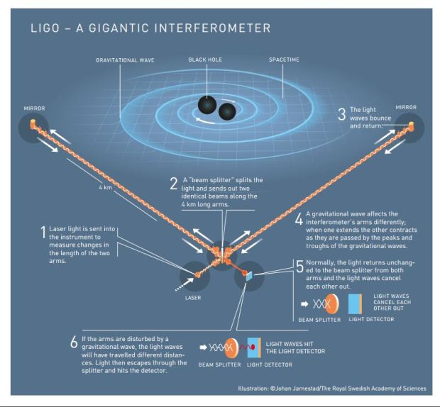 LIGO interferometer