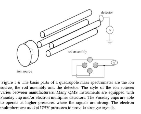 Schematic of a Quadrupole Mass SpectrometerJPG